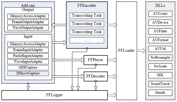 Architecture of FFVCL - Delphi FFmpeg VCL Components (Video Converter and Video Player)
